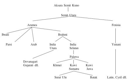 silsilah_sistem_tulisan